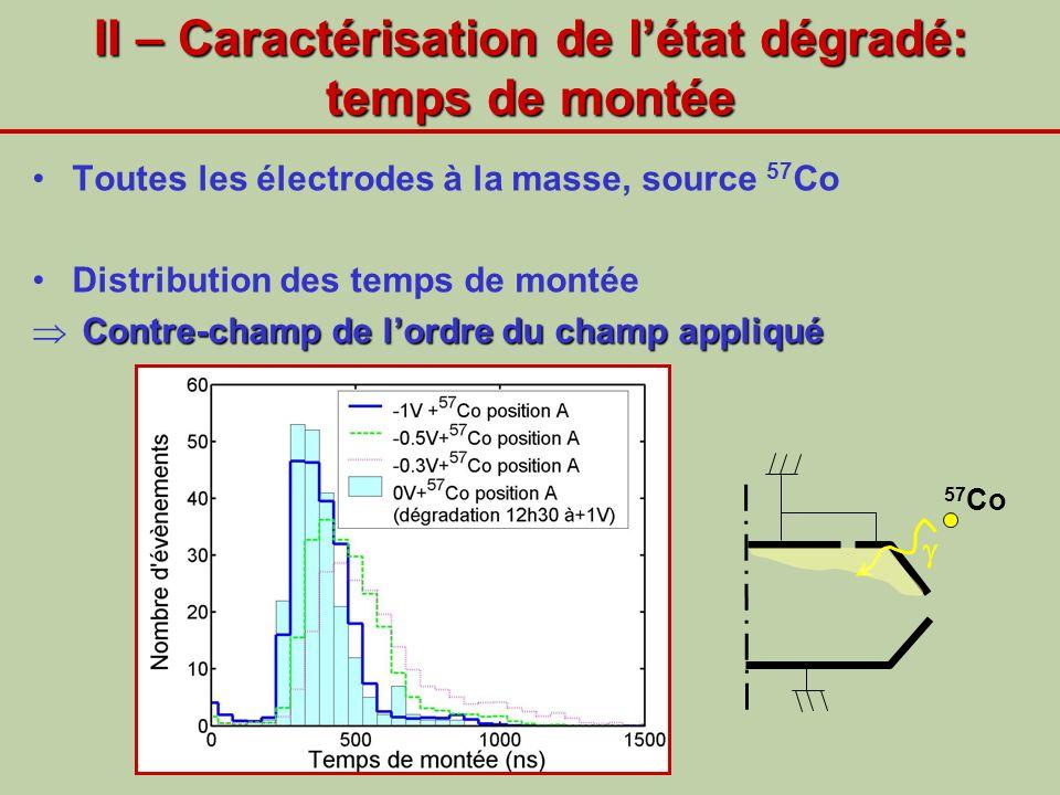 II – Caractérisation de létat dégradé: temps de montée Toutes les électrodes à la masse, source 57 Co Distribution des temps de montée Contre-champ de