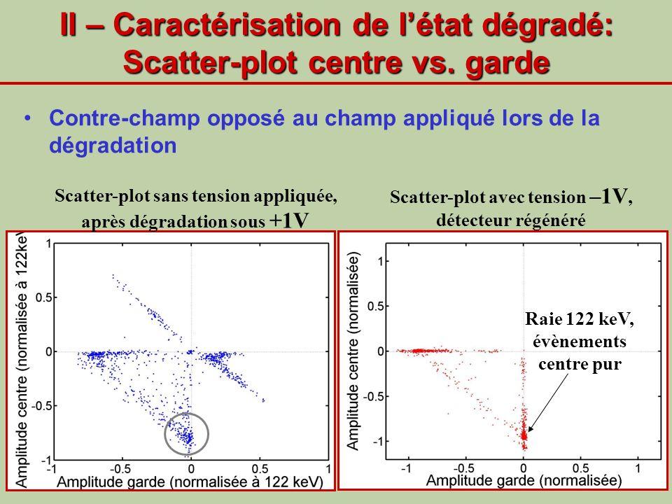II – Caractérisation de létat dégradé: Scatter-plot centre vs. garde Contre-champ opposé au champ appliqué lors de la dégradation Scatter-plot sans te