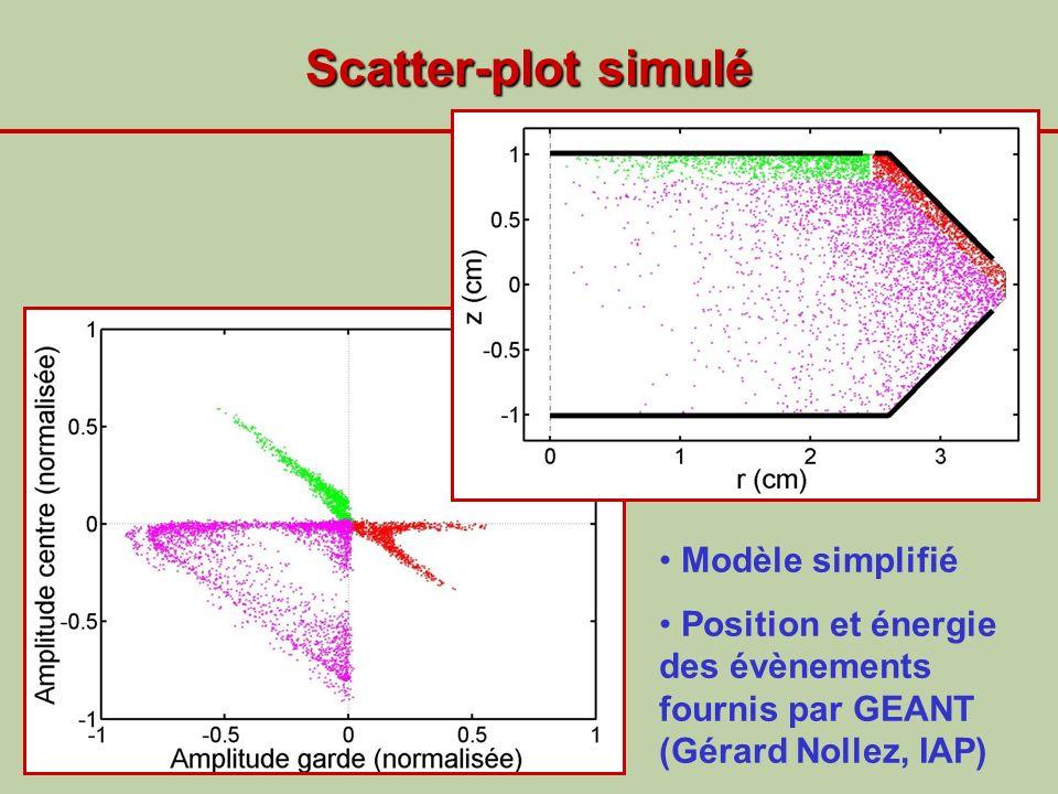 Scatter-plot simulé Modèle simplifié Position et énergie des évènements fournis par GEANT (Gérard Nollez, IAP)