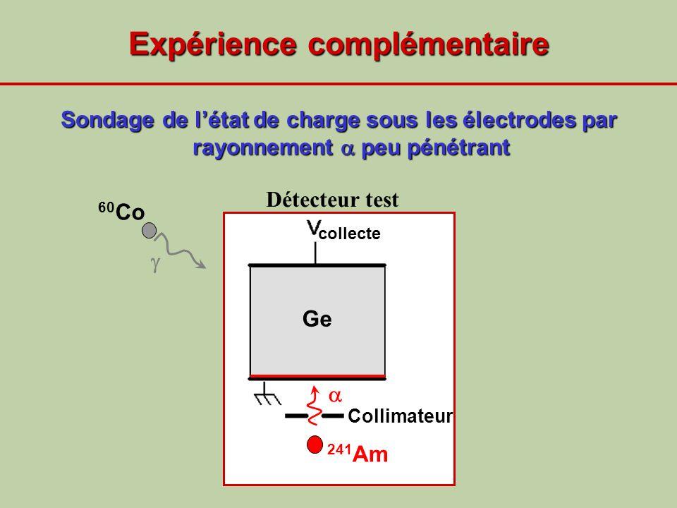 Collimateur collecte Ge Expérience complémentaire Sondage de létat de charge sous les électrodes par rayonnement peu pénétrant 60 Co Détecteur test 24