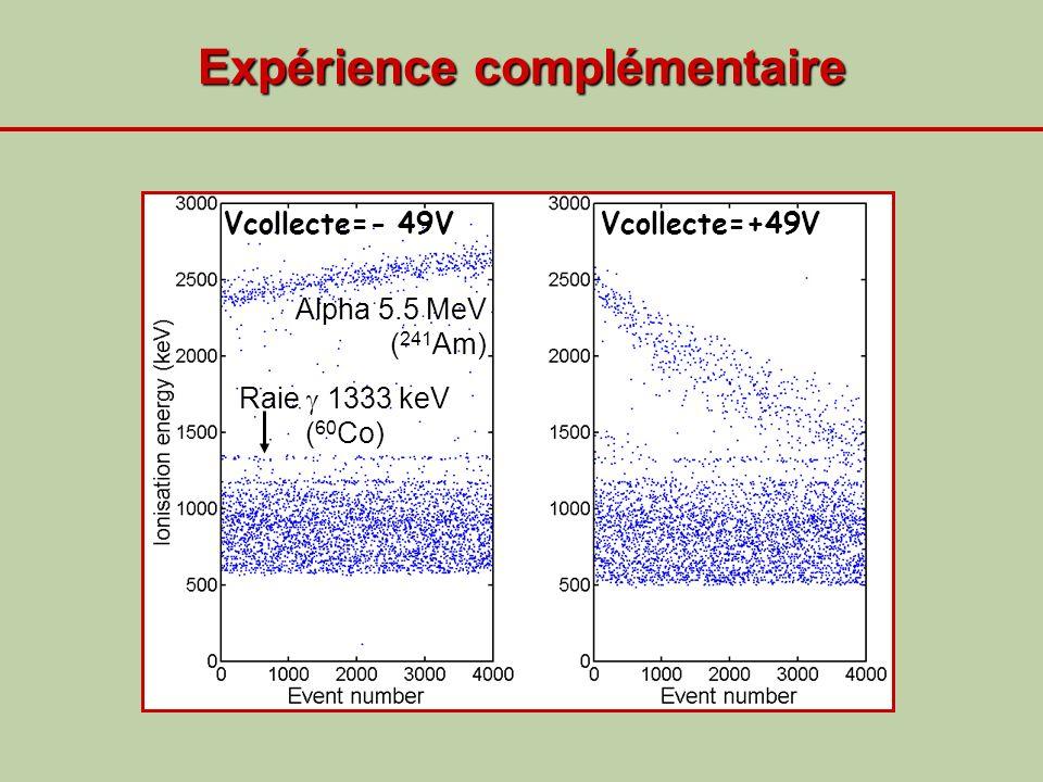 Expérience complémentaire Vcollecte=+49VVcollecte=- 49V Alpha 5.5 MeV ( 241 Am) Raie 1333 keV ( 60 Co)