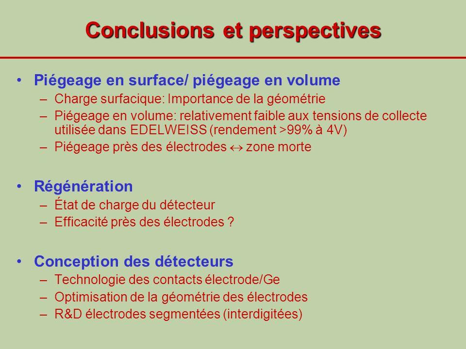 Conclusions et perspectives Piégeage en surface/ piégeage en volume –Charge surfacique: Importance de la géométrie –Piégeage en volume: relativement f