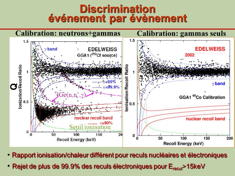 Discrimination événement par évènement 73 Ge(n,n, ) Seuil ionisation Neutrons, WIMPs Reculs nucléaires Rapport ionisation/chaleur différent pour recul