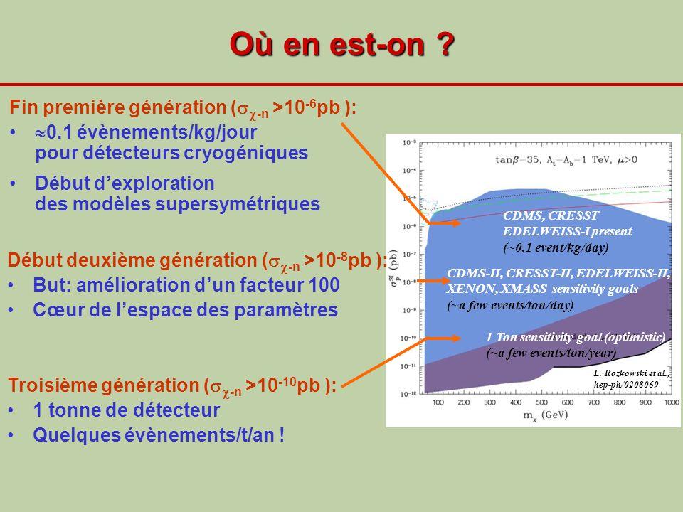 Où en est-on ? Fin première génération ( -n >10 -6 pb ): 0.1 évènements/kg/jour pour détecteurs cryogéniques Début dexploration des modèles supersymét