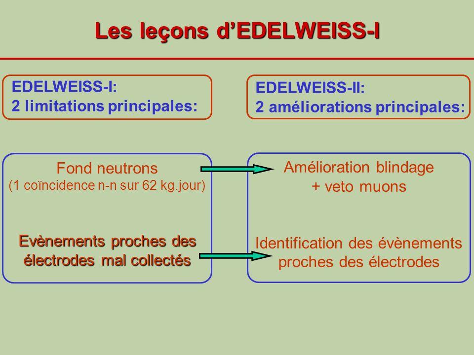 Les leçons dEDELWEISS-I EDELWEISS-II: 2 améliorations principales: EDELWEISS-I: 2 limitations principales: Fond neutrons (1 coïncidence n-n sur 62 kg.