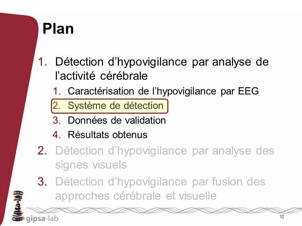 12 Plan 1.Détection dhypovigilance par analyse de lactivité cérébrale 1.Caractérisation de lhypovigilance par EEG 2.Système de détection 3.Données de