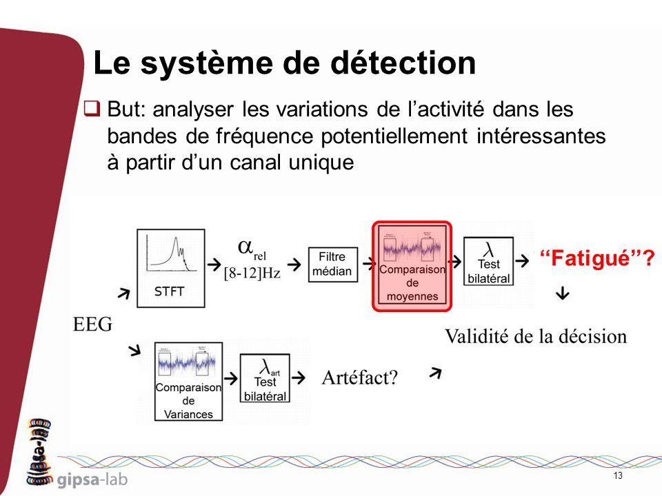 13 Le système de détection But: analyser les variations de lactivité dans les bandes de fréquence potentiellement intéressantes à partir dun canal uni