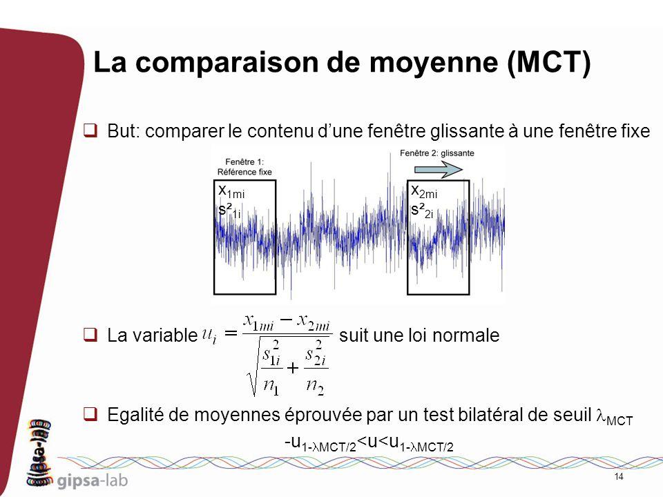 14 La comparaison de moyenne (MCT) But: comparer le contenu dune fenêtre glissante à une fenêtre fixe La variable suit une loi normale Egalité de moye