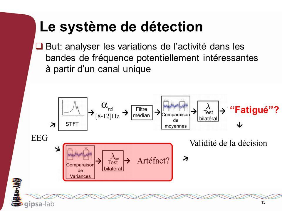 15 Le système de détection But: analyser les variations de lactivité dans les bandes de fréquence potentiellement intéressantes à partir dun canal uni