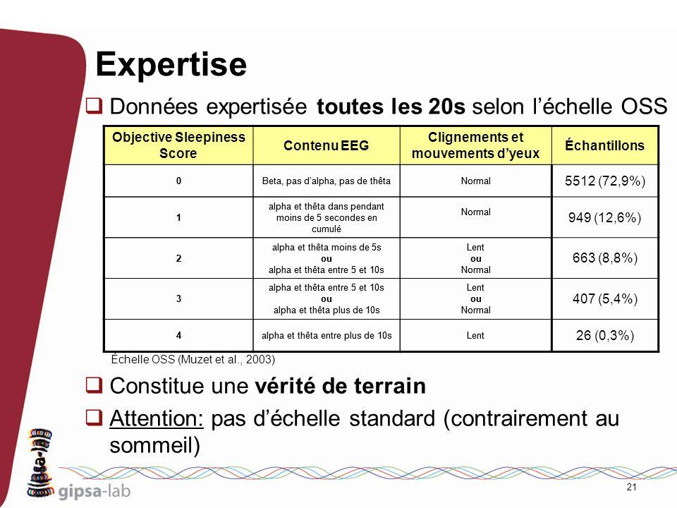 21 Expertise Données expertisée toutes les 20s selon léchelle OSS Constitue une vérité de terrain Attention: pas déchelle standard (contrairement au s