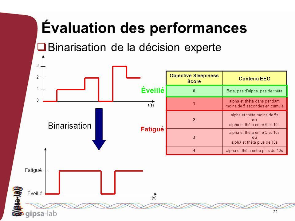22 Évaluation des performances Binarisation de la décision experte Objective Sleepiness Score Contenu EEG 0Beta, pas dalpha, pas de thêta 1 alpha et t