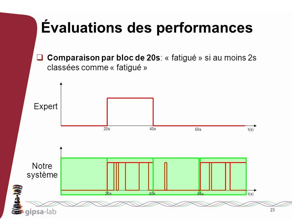 23 Évaluations des performances Comparaison par bloc de 20s: « fatigué » si au moins 2s classées comme « fatigué » Expert Notre système 20s40s t(s) 20