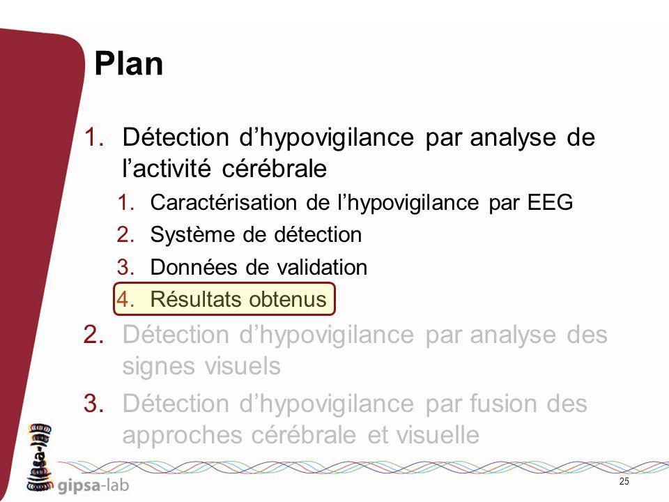 25 Plan 1.Détection dhypovigilance par analyse de lactivité cérébrale 1.Caractérisation de lhypovigilance par EEG 2.Système de détection 3.Données de