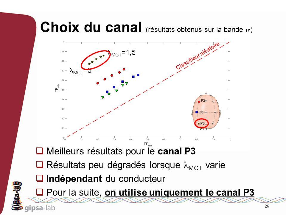 26 Choix du canal (résultats obtenus sur la bande ) Classifieur aléatoire MCT =1,5 MCT =5 Meilleurs résultats pour le canal P3 Résultats peu dégradés