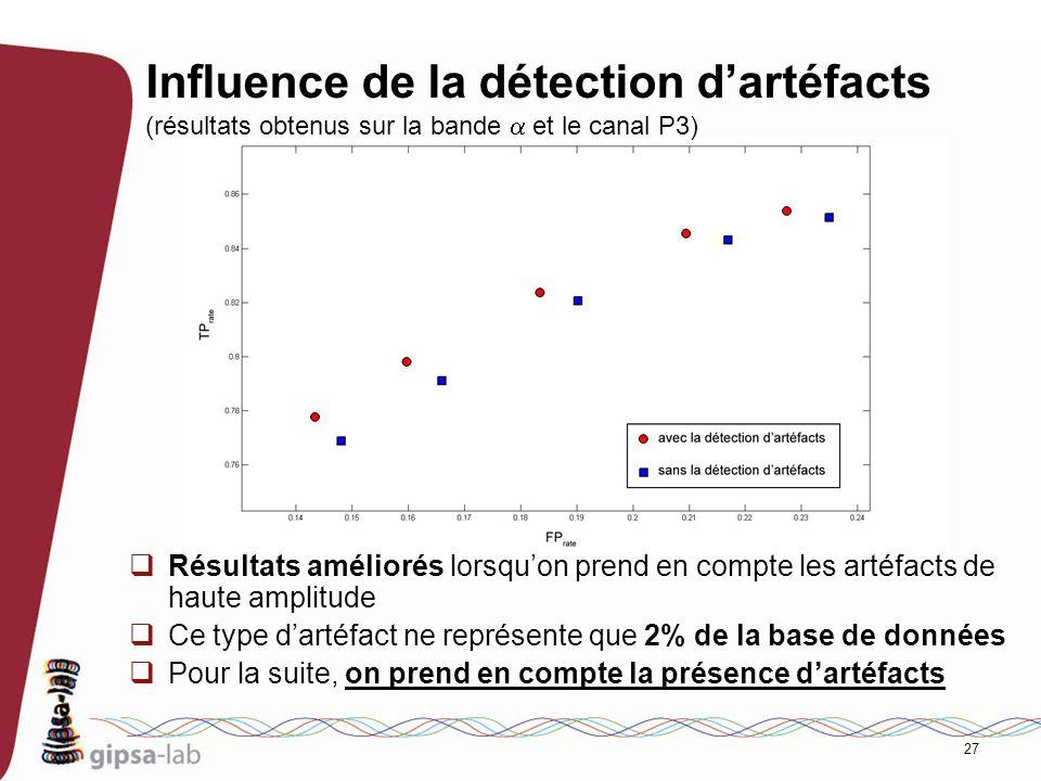 27 Influence de la détection dartéfacts (résultats obtenus sur la bande et le canal P3) Résultats améliorés lorsquon prend en compte les artéfacts de