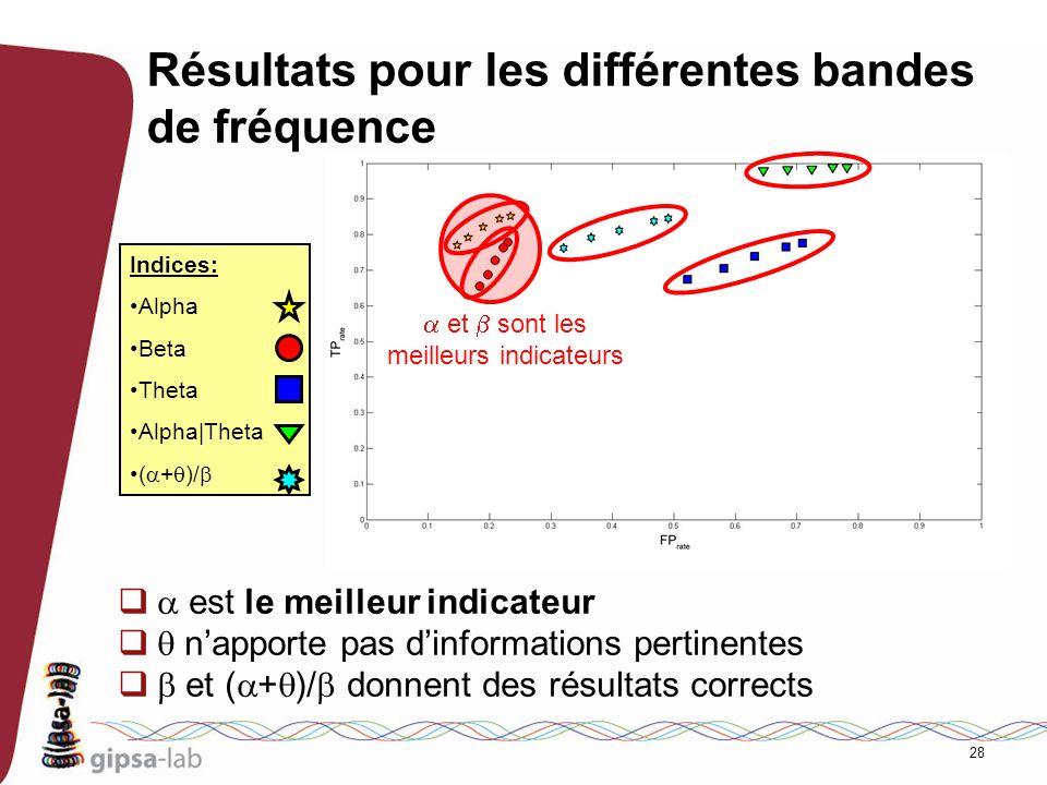 28 Résultats pour les différentes bandes de fréquence est le meilleur indicateur napporte pas dinformations pertinentes et ( + )/ donnent des résultat