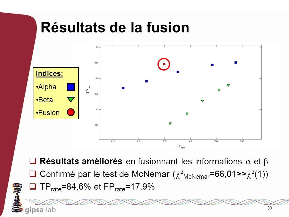 30 Résultats de la fusion Résultats améliorés en fusionnant les informations et Confirmé par le test de McNemar ( ² McNemar =66,01>> ²(1)) TP rate =84