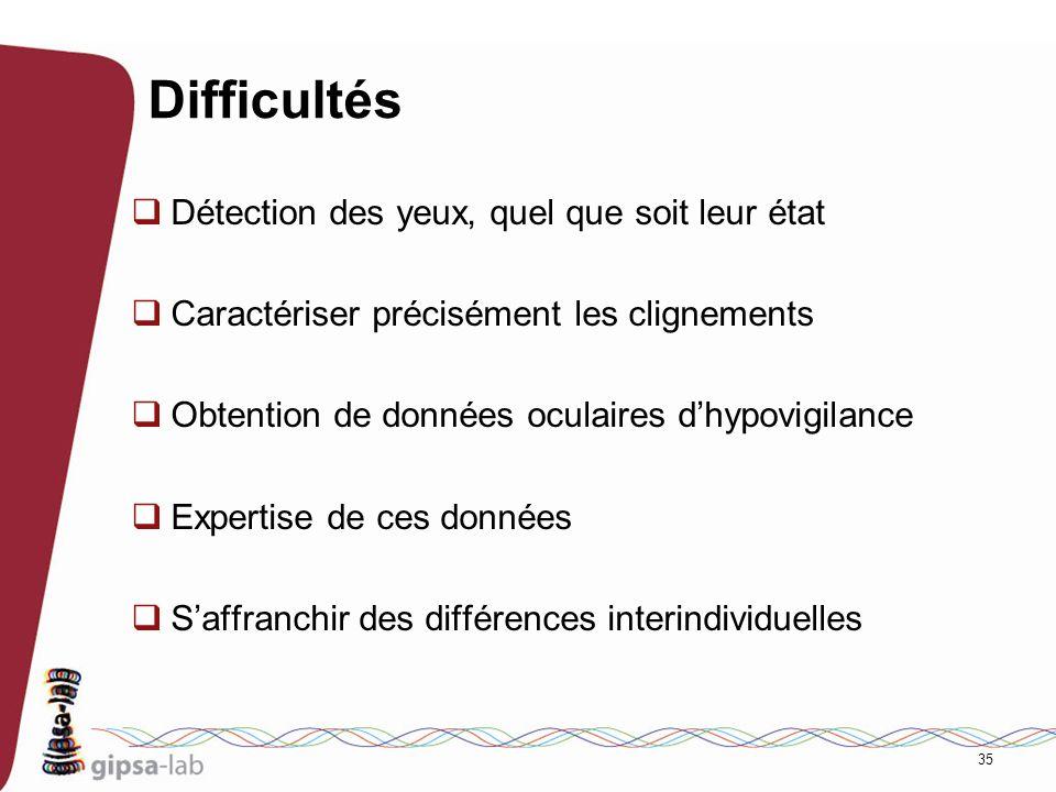 35 Difficultés Détection des yeux, quel que soit leur état Caractériser précisément les clignements Obtention de données oculaires dhypovigilance Expe