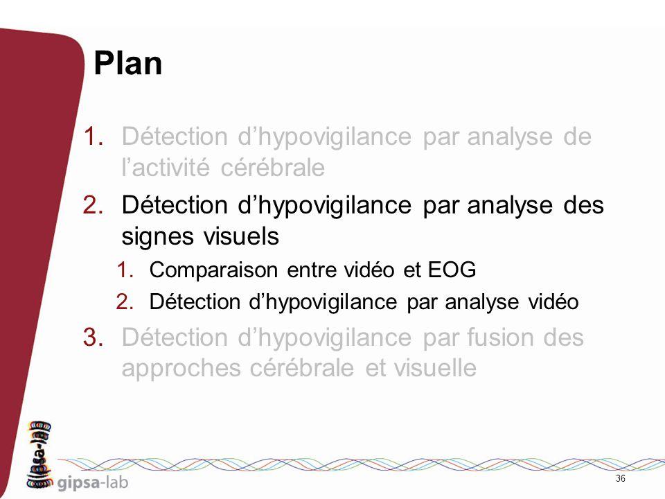 36 Plan 1.Détection dhypovigilance par analyse de lactivité cérébrale 2.Détection dhypovigilance par analyse des signes visuels 1.Comparaison entre vi