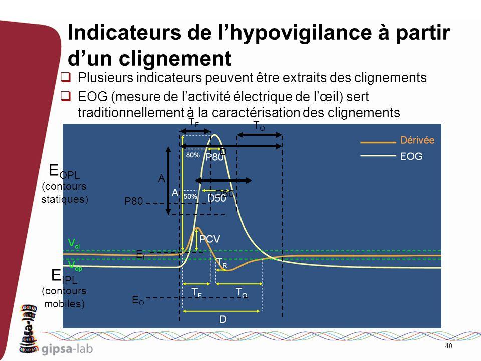 40 Indicateurs de lhypovigilance à partir dun clignement Plusieurs indicateurs peuvent être extraits des clignements EOG (mesure de lactivité électriq