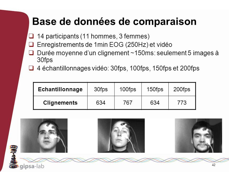 42 Base de données de comparaison 14 participants (11 hommes, 3 femmes) Enregistrements de 1min EOG (250Hz) et vidéo Durée moyenne dun clignement ~150