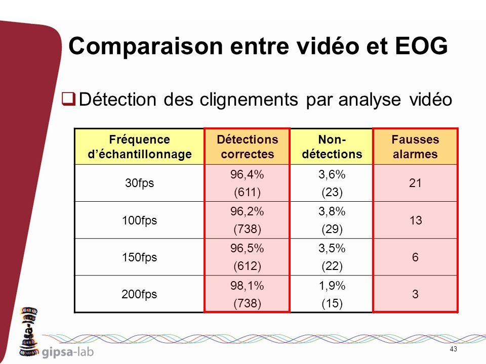 43 Comparaison entre vidéo et EOG Détection des clignements par analyse vidéo Fréquence déchantillonnage Détections correctes Non- détections Fausses