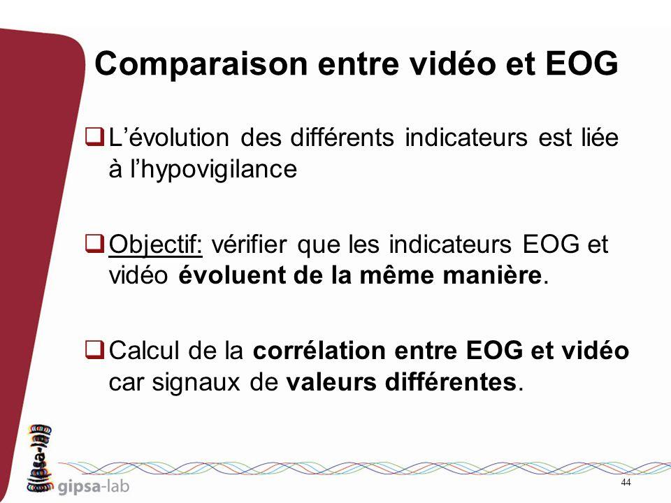 44 Comparaison entre vidéo et EOG Lévolution des différents indicateurs est liée à lhypovigilance Objectif: vérifier que les indicateurs EOG et vidéo