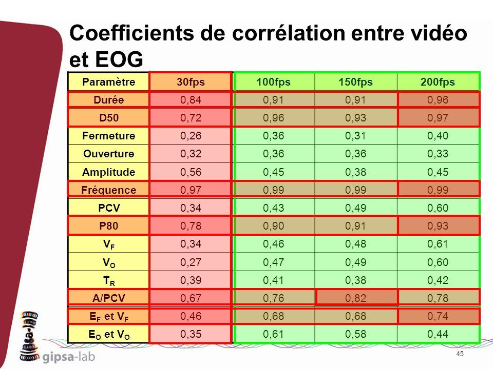 45 Coefficients de corrélation entre vidéo et EOG Paramètre30fps100fps150fps200fps Durée0,840,91 0,96 D500,720,960,930,97 Fermeture0,260,360,310,40 Ou