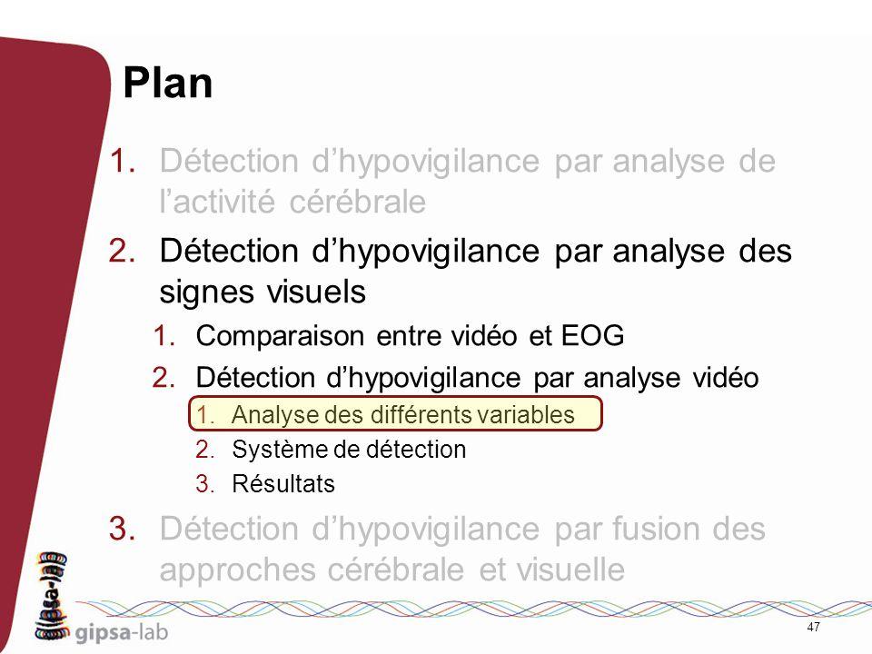 47 Plan 1.Détection dhypovigilance par analyse de lactivité cérébrale 2.Détection dhypovigilance par analyse des signes visuels 1.Comparaison entre vi