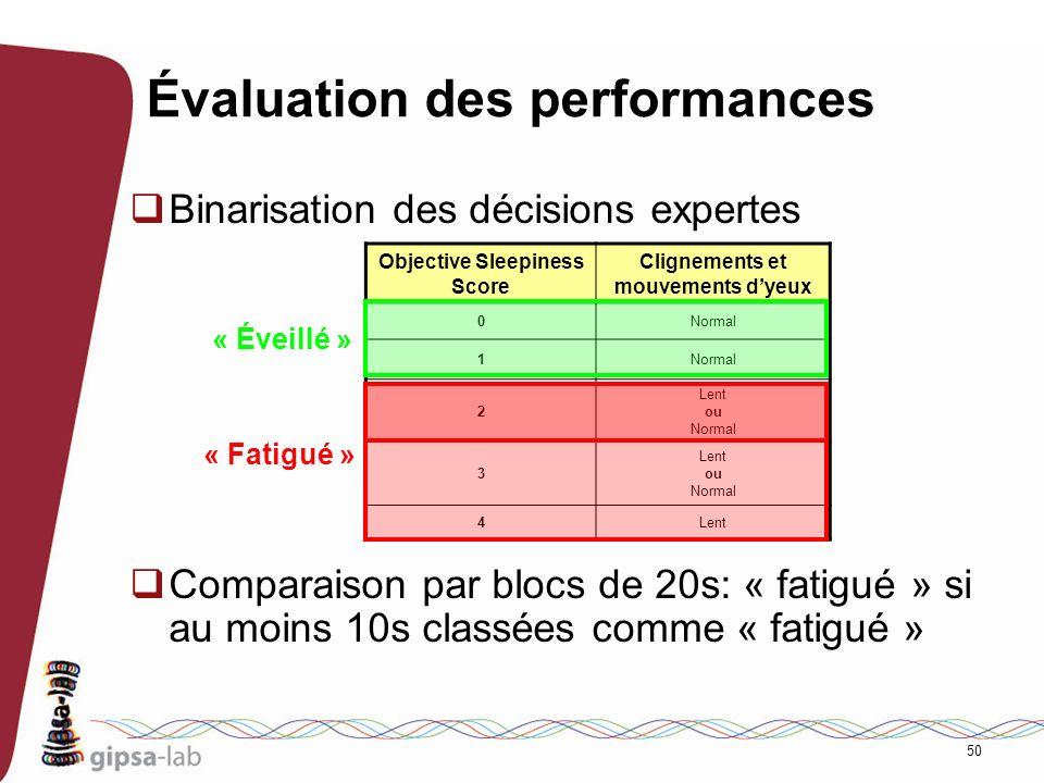 50 Évaluation des performances Binarisation des décisions expertes Comparaison par blocs de 20s: « fatigué » si au moins 10s classées comme « fatigué