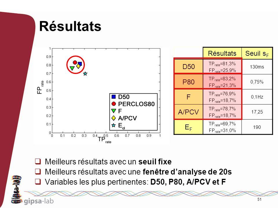 51 Résultats Meilleurs résultats avec un seuil fixe Meilleurs résultats avec une fenêtre danalyse de 20s Variables les plus pertinentes: D50, P80, A/P