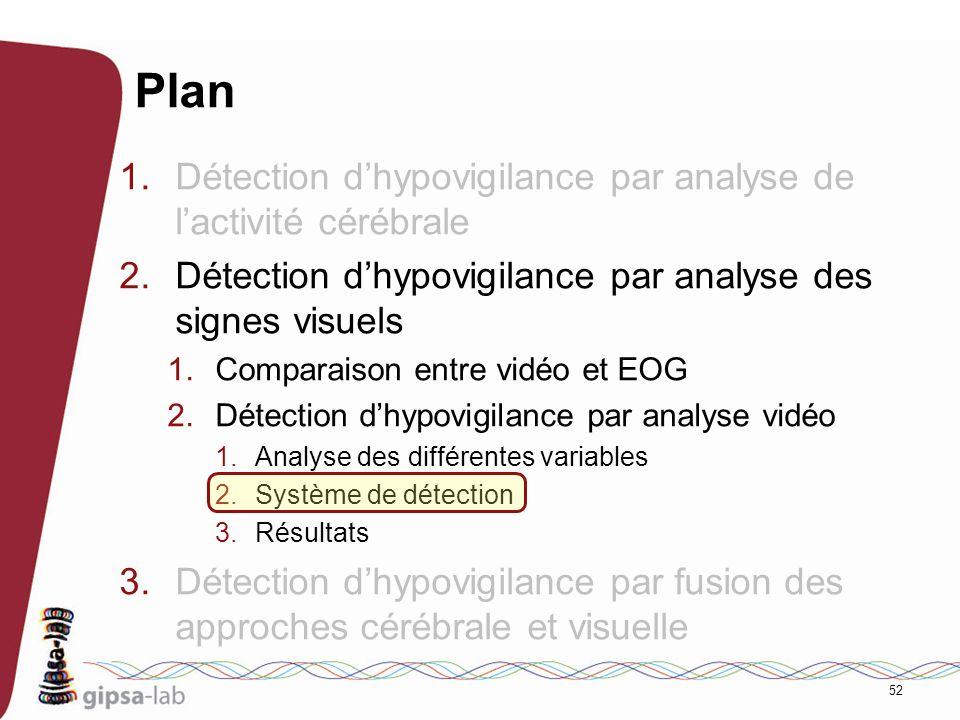 52 Plan 1.Détection dhypovigilance par analyse de lactivité cérébrale 2.Détection dhypovigilance par analyse des signes visuels 1.Comparaison entre vi