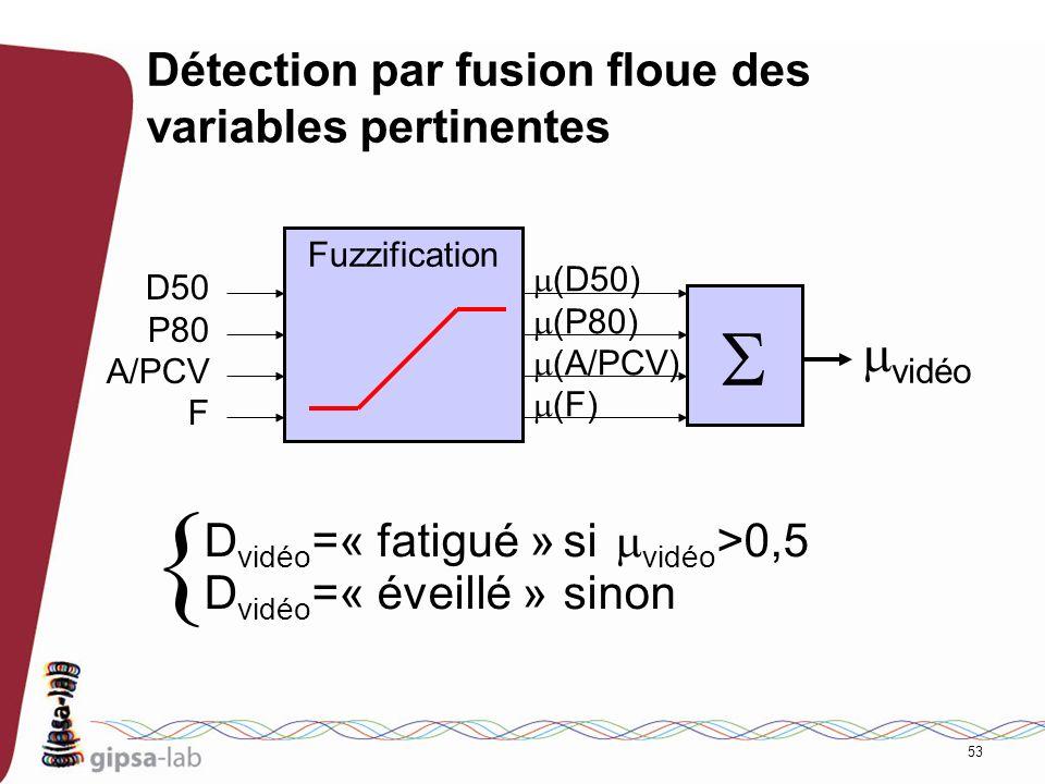 53 Détection par fusion floue des variables pertinentes D50 P80 A/PCV F Fuzzification (D50) (P80) (A/PCV) (F) vidéo D vidéo =« fatigué »si vidéo >0,5