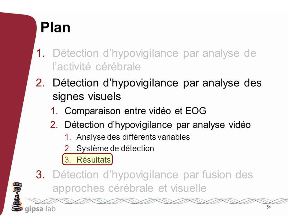 54 Plan 1.Détection dhypovigilance par analyse de lactivité cérébrale 2.Détection dhypovigilance par analyse des signes visuels 1.Comparaison entre vi