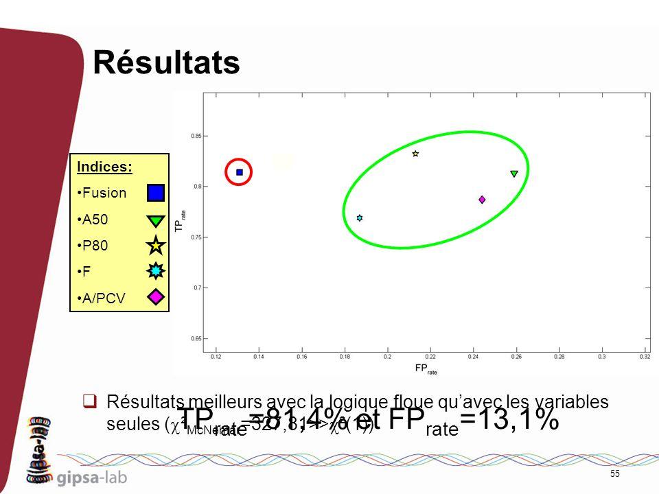 55 Résultats Résultats meilleurs avec la logique floue quavec les variables seules ( ² McNemar =327,81>> ²(1)) TP rate =81,4% et FP rate =13,1% Indice