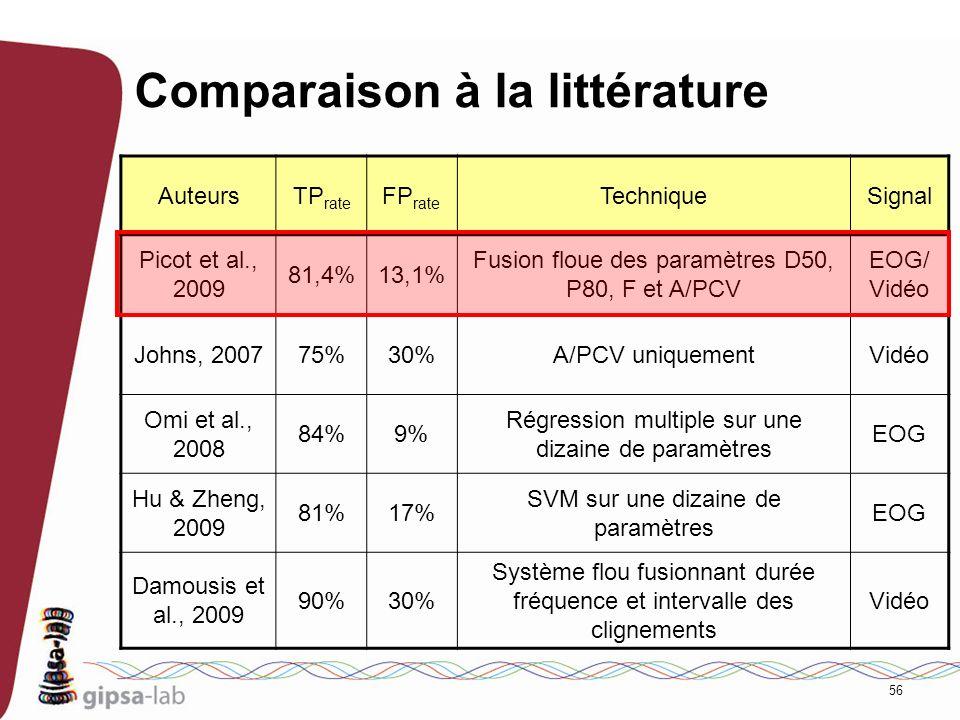 56 Comparaison à la littérature AuteursTP rate FP rate TechniqueSignal Picot et al., 2009 81,4%13,1% Fusion floue des paramètres D50, P80, F et A/PCV
