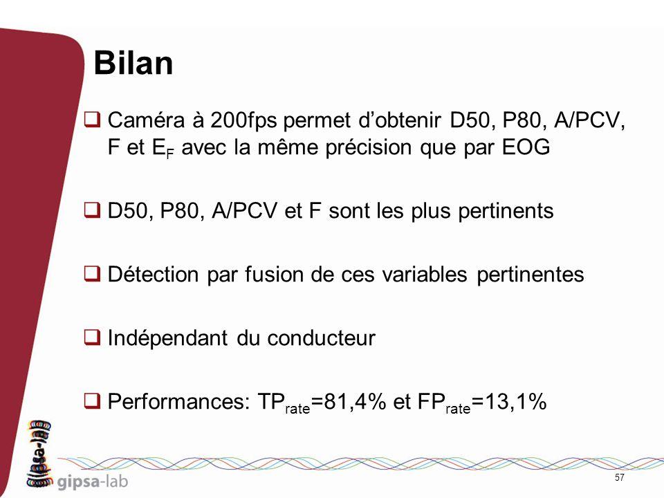 57 Bilan Caméra à 200fps permet dobtenir D50, P80, A/PCV, F et E F avec la même précision que par EOG D50, P80, A/PCV et F sont les plus pertinents Dé