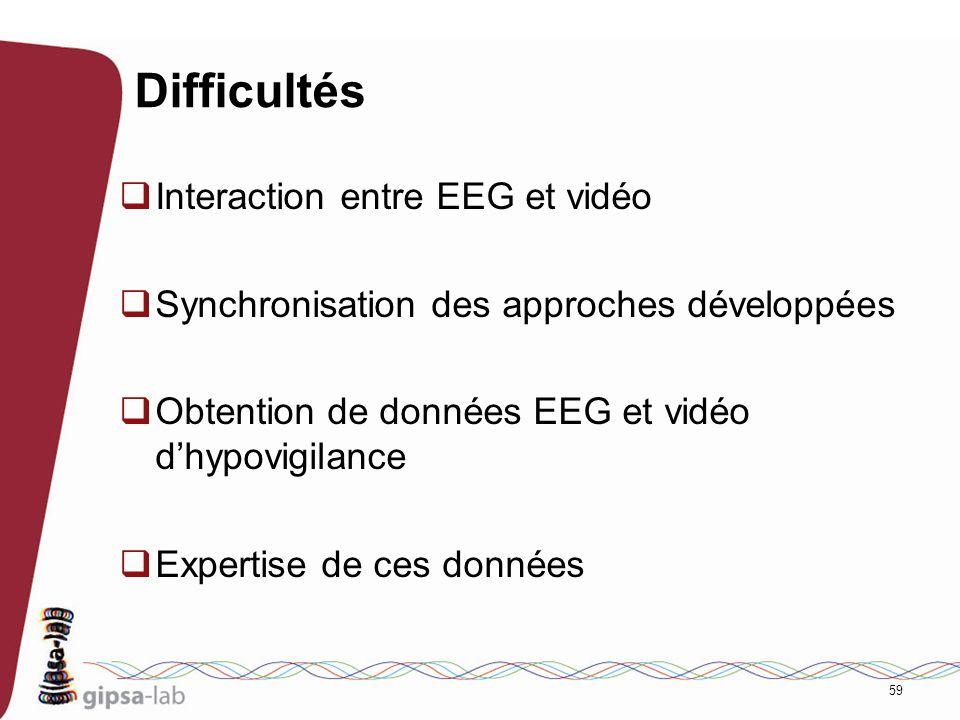 59 Difficultés Interaction entre EEG et vidéo Synchronisation des approches développées Obtention de données EEG et vidéo dhypovigilance Expertise de