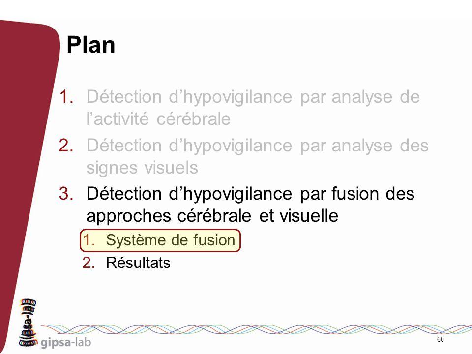60 Plan 1.Détection dhypovigilance par analyse de lactivité cérébrale 2.Détection dhypovigilance par analyse des signes visuels 3.Détection dhypovigil
