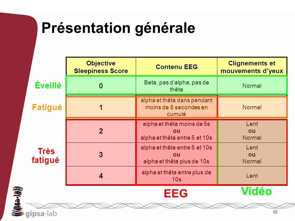 62 Présentation générale Objective Sleepiness Score Contenu EEG Clignements et mouvements dyeux 0 Beta, pas dalpha, pas de thêta Normal 1 alpha et thê