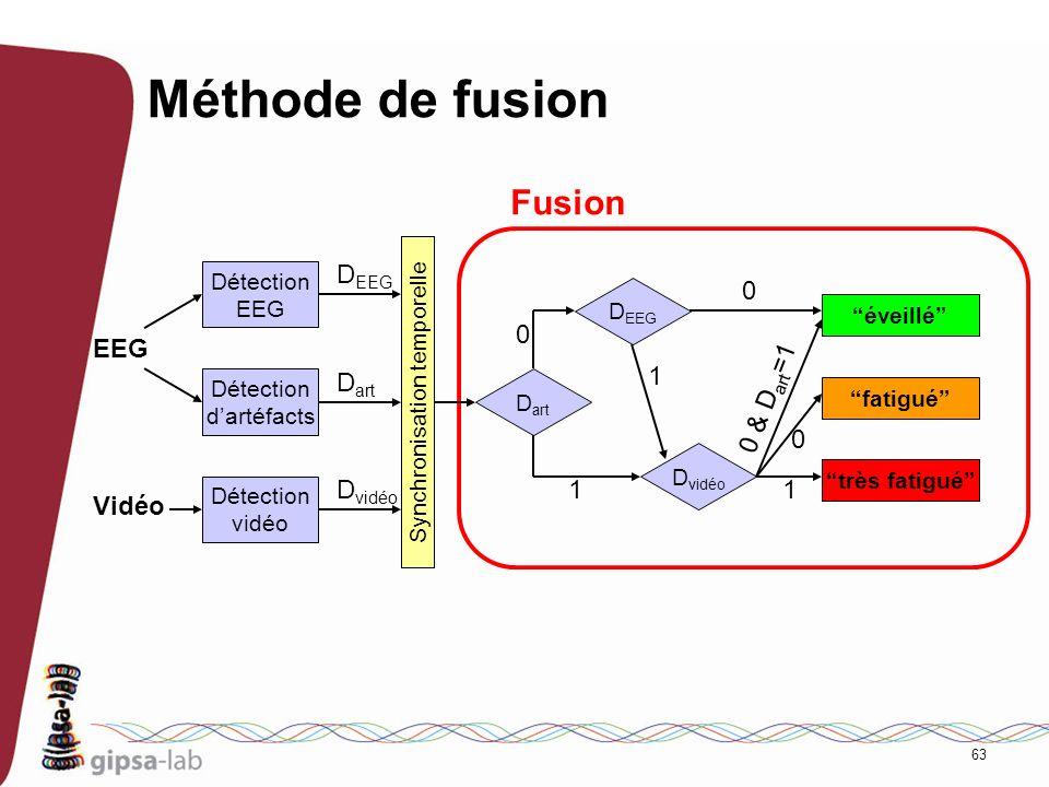 63 Méthode de fusion D EEG D vidéo très fatigué fatigué éveillé D art 0 1 1 0 1 0 0 & D art =1 Fusion Détection EEG Détection dartéfacts Détection vid