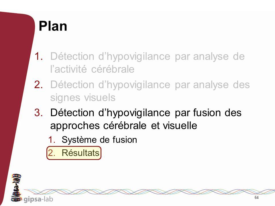 64 Plan 1.Détection dhypovigilance par analyse de lactivité cérébrale 2.Détection dhypovigilance par analyse des signes visuels 3.Détection dhypovigil