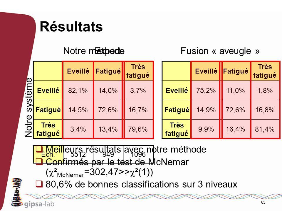 65 Résultats EveilléFatigué Très fatigué Eveillé82,1%14,0%3,7% Fatigué14,5%72,6%16,7% Très fatigué 3,4%13,4%79,6% EveilléFatigué Très fatigué Eveillé7