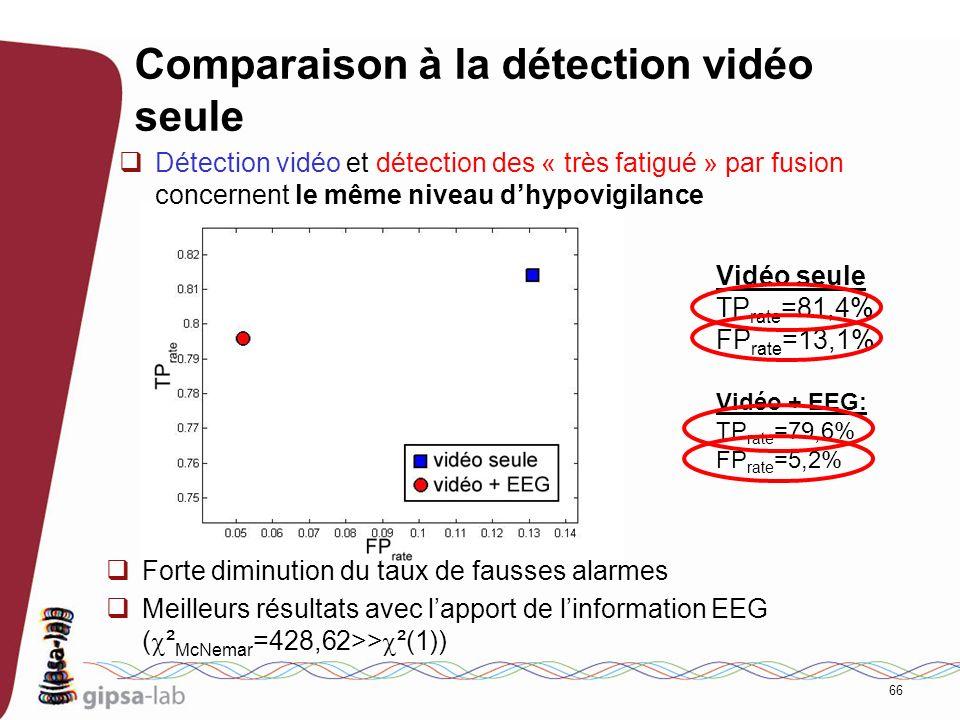 66 Comparaison à la détection vidéo seule Détection vidéo et détection des « très fatigué » par fusion concernent le même niveau dhypovigilance Forte