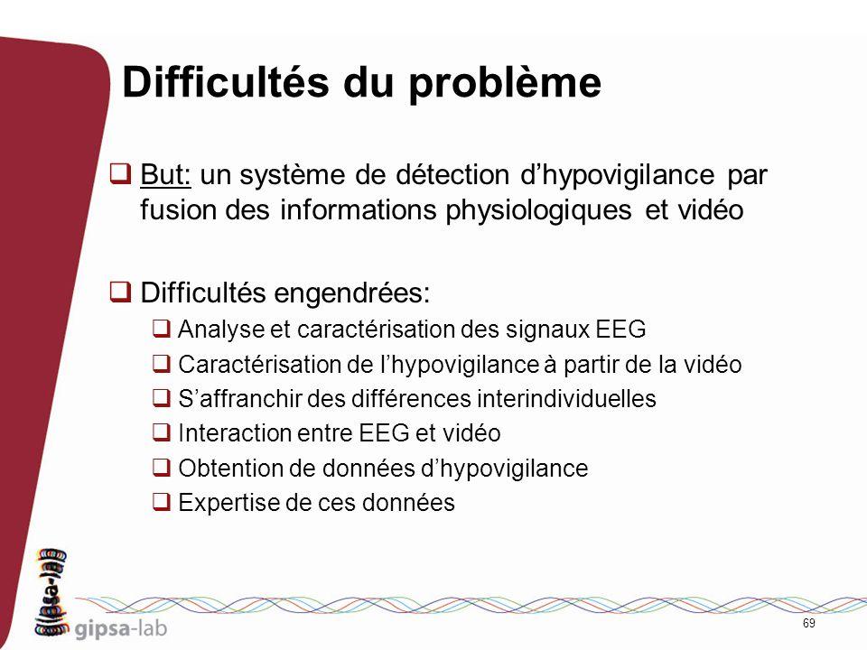 69 Difficultés du problème But: un système de détection dhypovigilance par fusion des informations physiologiques et vidéo Difficultés engendrées: Ana