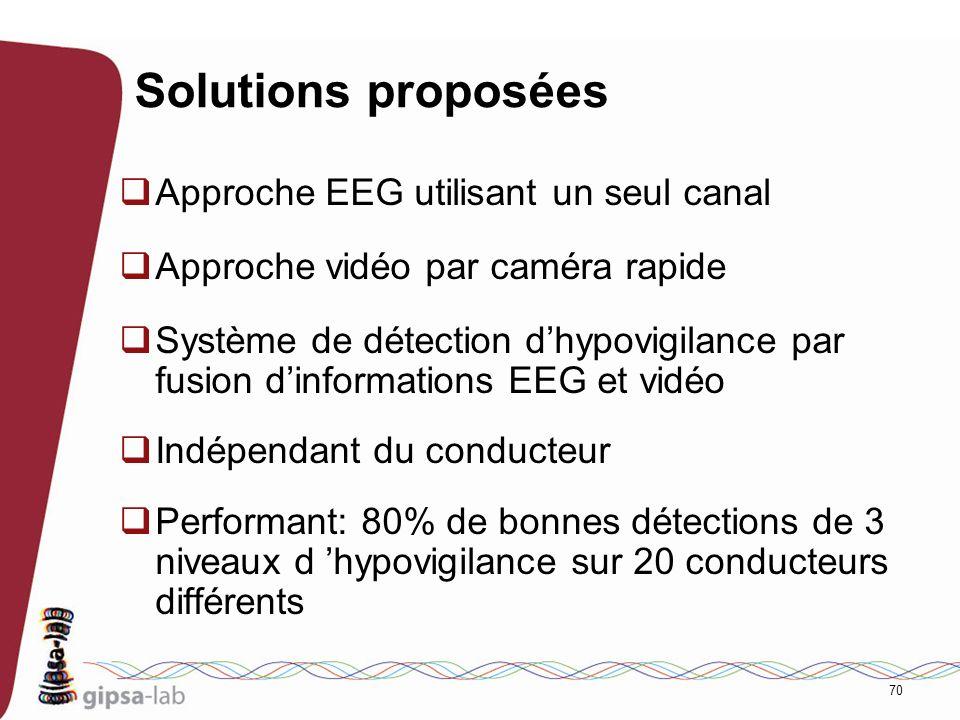 70 Solutions proposées Approche EEG utilisant un seul canal Approche vidéo par caméra rapide Système de détection dhypovigilance par fusion dinformati