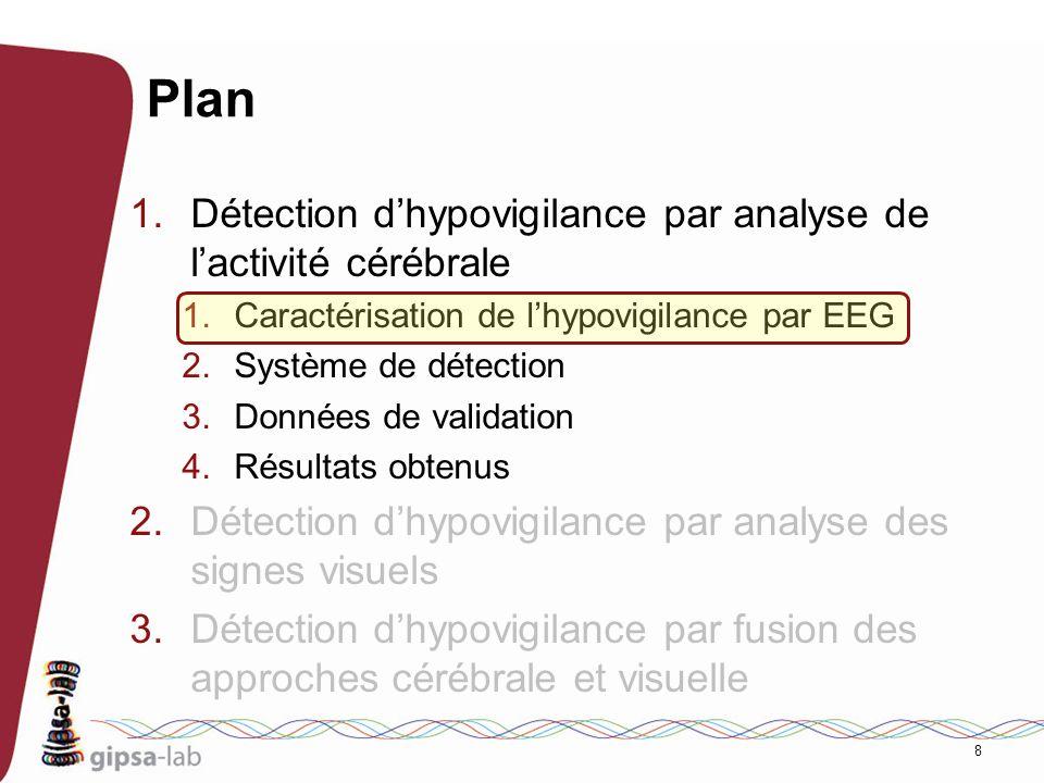 69 Difficultés du problème But: un système de détection dhypovigilance par fusion des informations physiologiques et vidéo Difficultés engendrées: Analyse et caractérisation des signaux EEG Caractérisation de lhypovigilance à partir de la vidéo Saffranchir des différences interindividuelles Interaction entre EEG et vidéo Obtention de données dhypovigilance Expertise de ces données