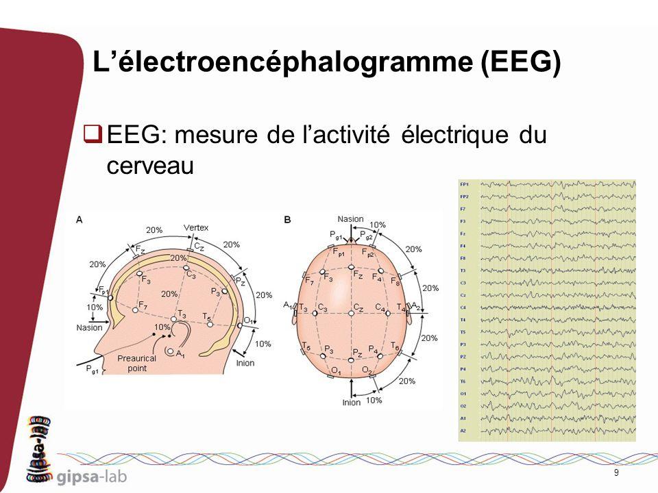 9 Lélectroencéphalogramme (EEG) EEG: mesure de lactivité électrique du cerveau