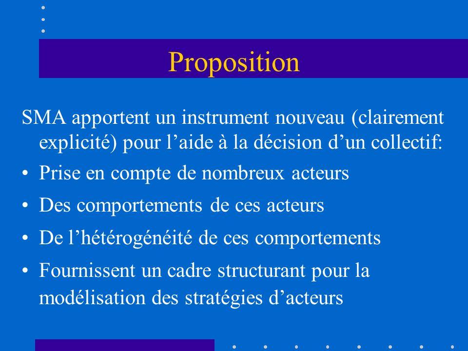 Proposition SMA apportent un instrument nouveau (clairement explicité) pour laide à la décision dun collectif: Prise en compte de nombreux acteurs Des