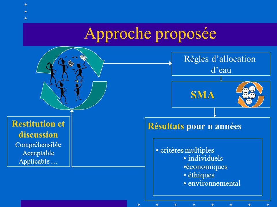 Approche proposée Résultats pour n années critères multiples individuels économiques éthiques environnemental SMA Règles dallocation deau Restitution